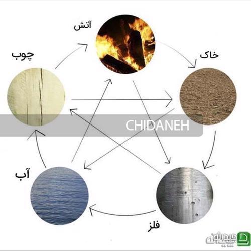 چرخه عناصر فنگی شویی